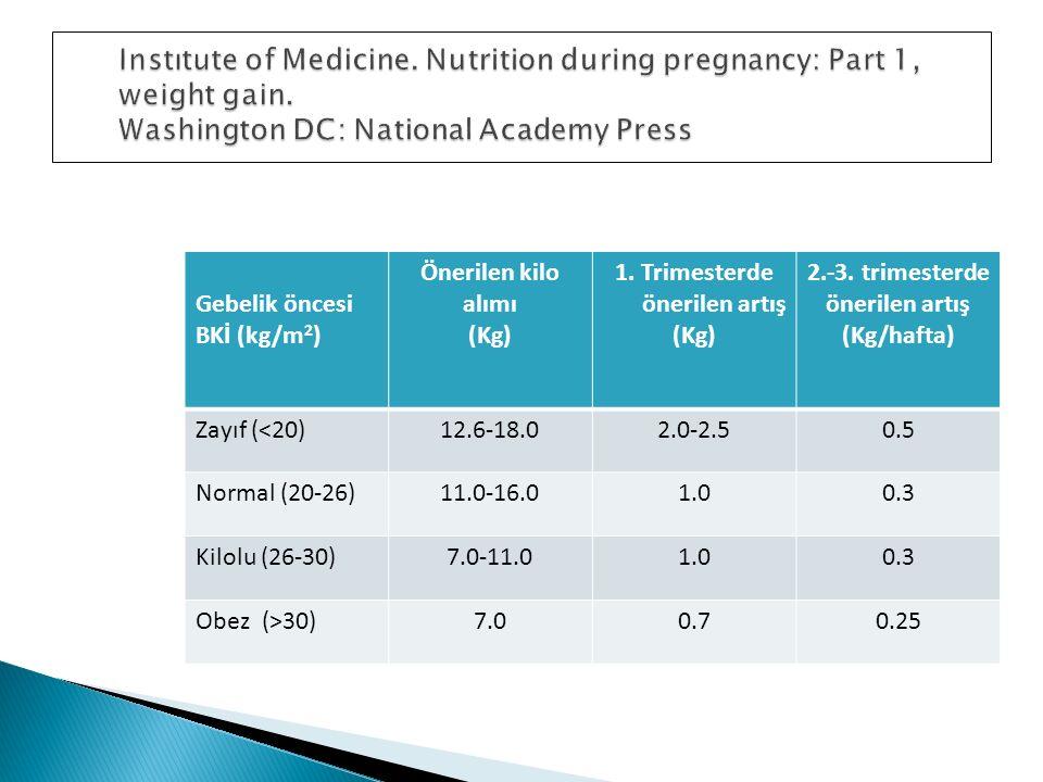 Gebelik öncesi BKİ (kg/m 2 ) Önerilen kilo alımı (Kg) 1. Trimesterde önerilen artış (Kg) 2.-3. trimesterde önerilen artış (Kg/hafta) Zayıf (<20)12.6-1