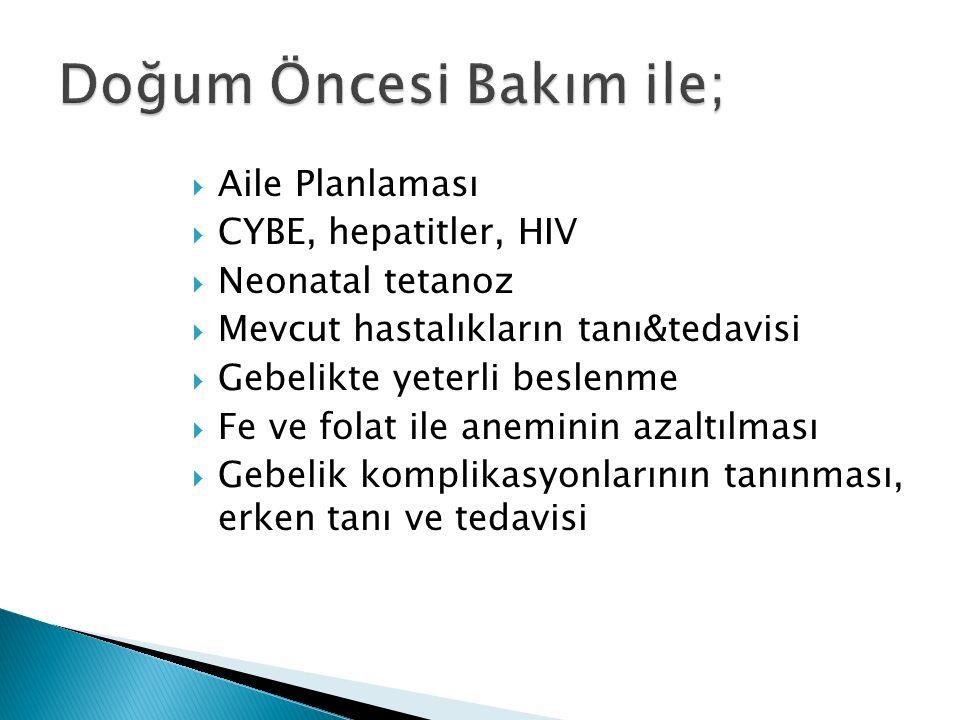  Aile Planlaması  CYBE, hepatitler, HIV  Neonatal tetanoz  Mevcut hastalıkların tanı&tedavisi  Gebelikte yeterli beslenme  Fe ve folat ile aneminin azaltılması  Gebelik komplikasyonlarının tanınması, erken tanı ve tedavisi