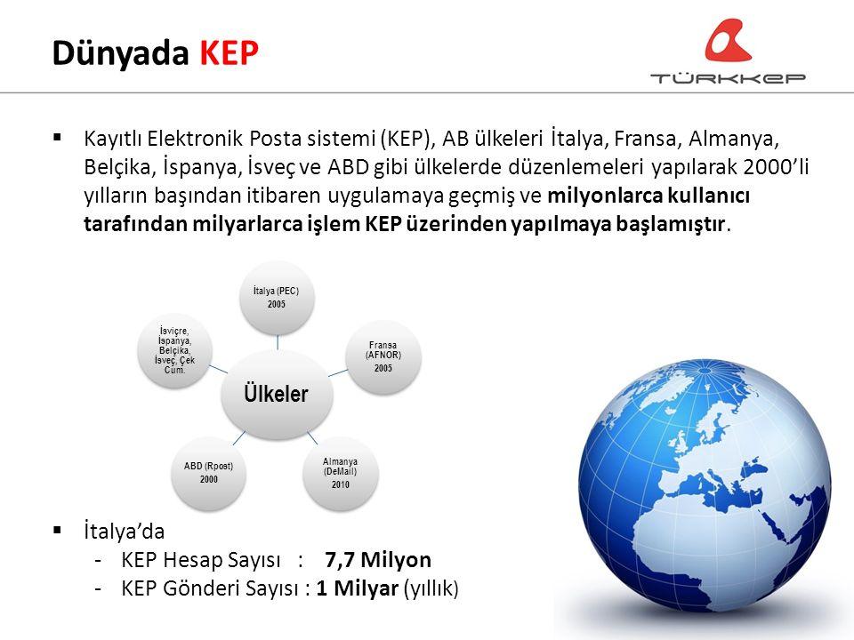 Ülkeler İtalya (PEC) 2005 Fransa (AFNOR) 2005 Almanya (DeMail) 2010 ABD (Rpost) 2000 İsviçre, İspanya, Belçika, İsveç, Çek Cum.