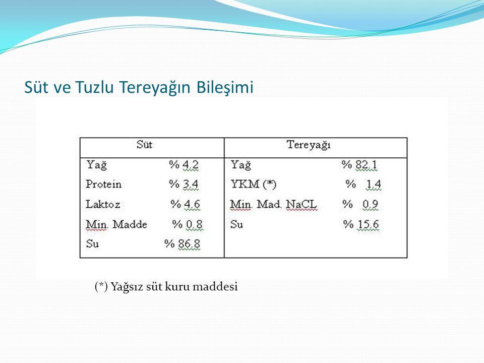 Süt ve Tuzlu Tereyağın Bileşimi (*) Yağsız süt kuru maddesi