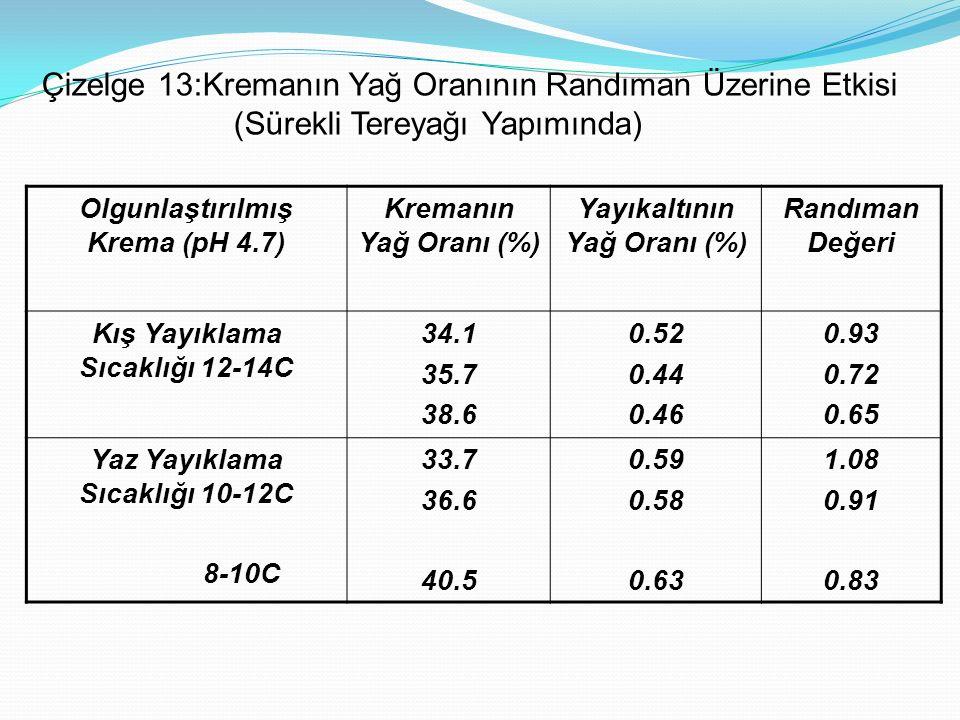 Olgunlaştırılmış Krema (pH 4.7) Kremanın Yağ Oranı (%) Yayıkaltının Yağ Oranı (%) Randıman Değeri Kış Yayıklama Sıcaklığı 12-14C 34.1 35.7 38.6 0.52 0