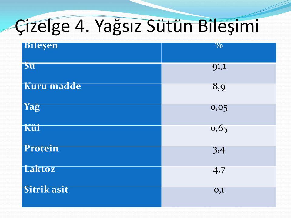 Çizelge 4. Yağsız Sütün Bileşimi Bileşen% Su91,1 Kuru madde8,9 Yağ0,05 Kül0,65 Protein3,4 Laktoz4,7 Sitrik asit0,1