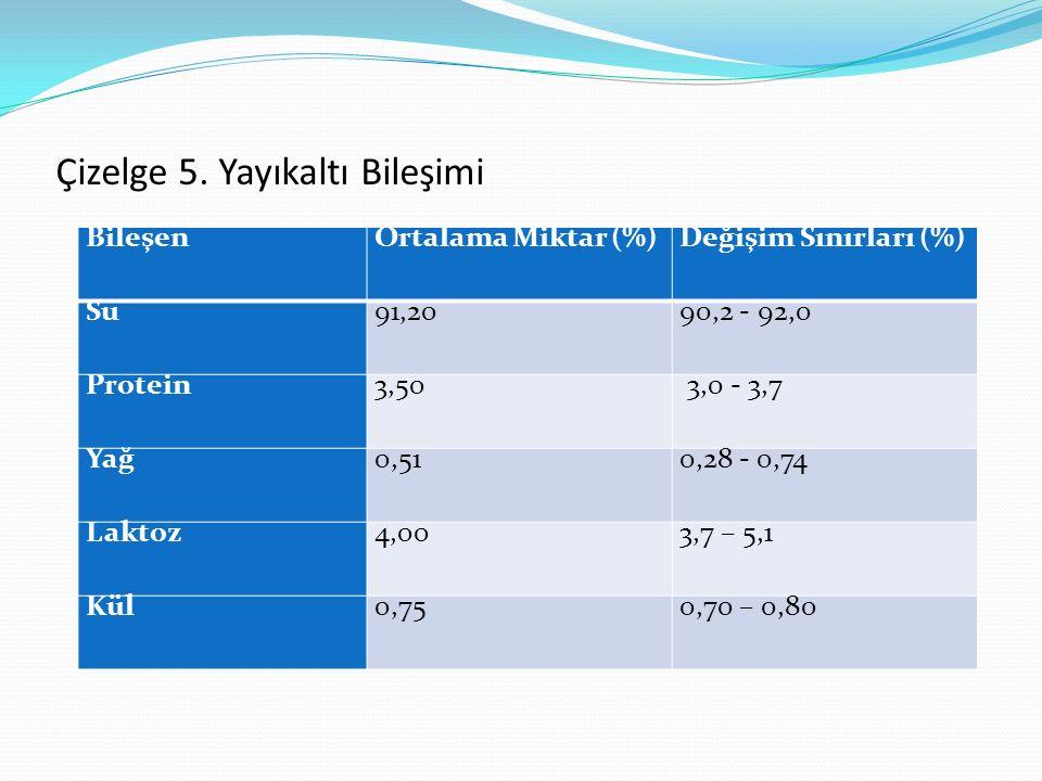 BileşenOrtalama Miktar (%)Değişim Sınırları (%) Su91,2090,2 - 92,0 Protein3,50 3,0 - 3,7 Yağ0,510,28 - 0,74 Laktoz4,003,7 – 5,1 Kül0,750,70 – 0,80 Çiz