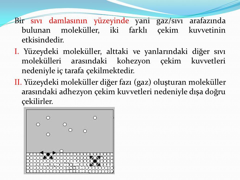 Bir sıvı damlasının yüzeyinde yani gaz/sıvı arafazında bulunan moleküller, iki farklı çekim kuvvetinin etkisindedir. I. Yüzeydeki moleküller, alttaki