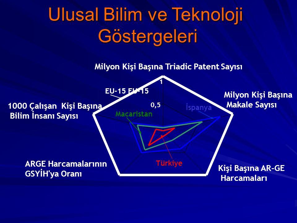 0,5 1 Milyon Kişi Başına Triadic Patent Sayısı Kişi Başına AR-GE Harcamaları ARGE Harcamalarının GSYİH ya Oranı 1000 Çalışan Kişi Başına Bilim İnsanı Sayısı İspanya EU-15 Macaristan Türkiye Milyon Kişi Başına Makale Sayısı Ulusal Bilim ve Teknoloji Göstergeleri
