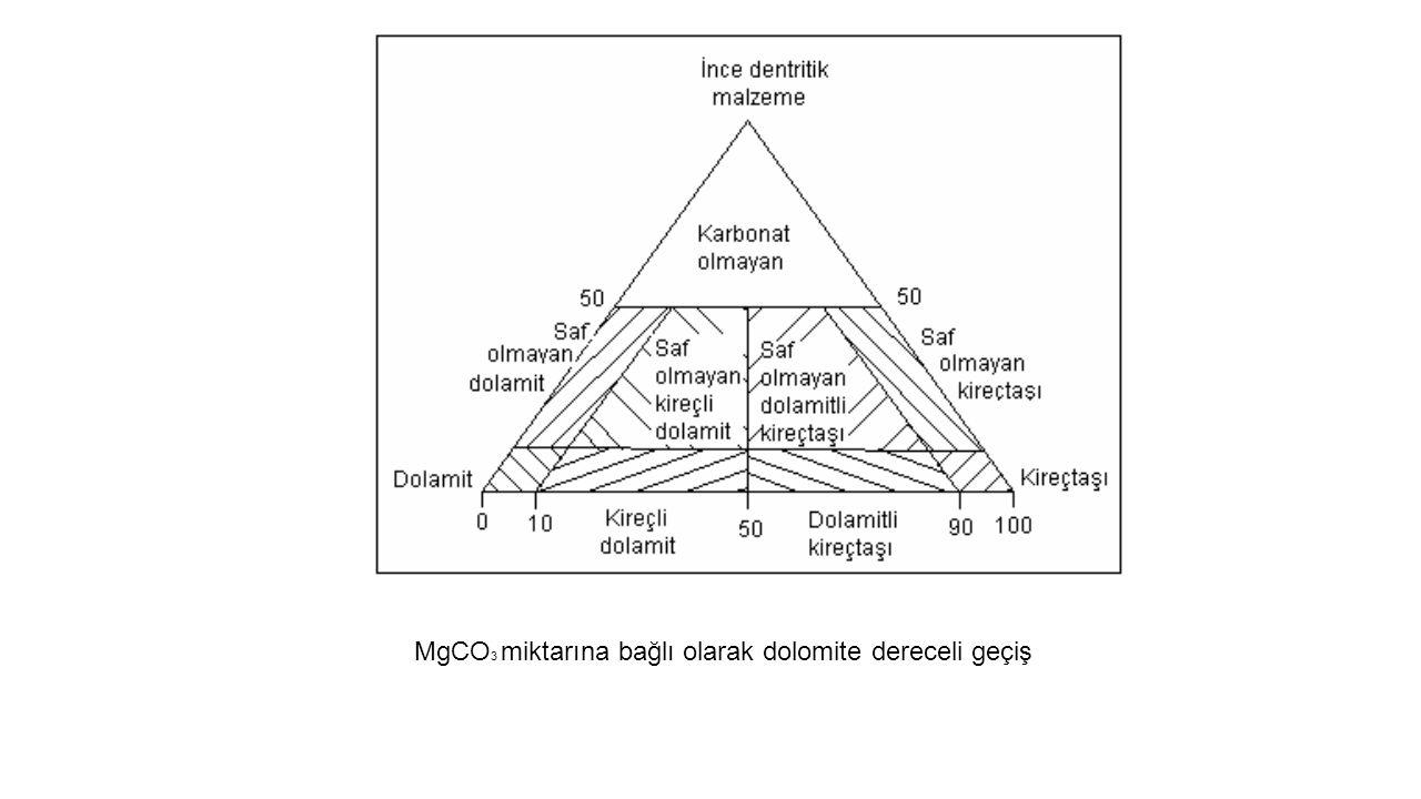 MgCO 3 miktarına bağlı olarak dolomite dereceli geçiş