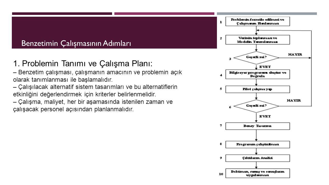 Benzetimin Çalışmasının Adımları 1. Problemin Tanımı ve Çalışma Planı: – Benzetim çalışması, çalışmanın amacının ve problemin açık olarak tanımlanması