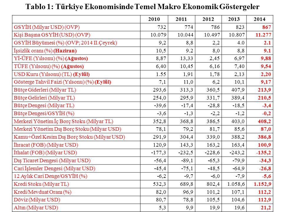 20102011201220132014 GSYİH (Milyar USD) (OVP)732774786823867 Kişi Başına GSYİH (USD) (OVP)10.07910.04410.49710.80711.277 GSYİH Büyümesi (%) (OVP; 2014 II.Çeyrek)9,28,82,24.02.1 İşsizlik oranı (%) (Haziran)10,59.28,08,89.1 Yİ-ÜFE (Yılsonu) (%) (Ağustos)8,8713,332,456,979,88 TÜFE (Yılsonu) (%) (Ağustos)6,4010,456,167,409,54 USD Kuru (Yılsonu) (TL) (Eylül)1.551,911,782,132,20 Gösterge Tahvil Faizi (Yılsonu) (%) (Eylül)7,111,06,210,19,17 Bütçe Giderleri (Milyar TL)293,6313,3360,5407,9213,9 Bütçe Gelirleri (Milyar TL)254,0295,9331,7389,4210,5 Bütçe Dengesi (Milyar TL)-39,6-17,4-28,8-18,5-3,4 Bütçe Dengesi/GSYİH (%)-3,6-1,3-2,2-1,2-0,2 Merkezi Yönetim İç Borç Stoku (Milyar TL)352,8368,8386,5403,0408,2 Merkezi Yönetim Dış Borç Stoku (Milyar USD)78,179,281,785,687,0 Kamu+Özel Kesim Dış Borç Stoku (Milyar USD)291,9304,4339,0388,2386,8 İhracat (FOB) (Milyar USD)120,9143,3163,2163,4100,9 İthalat (FOB) (Milyar USD)-177,3-232,5-228,6-243,2-135,2 Dış Ticaret Dengesi (Milyar USD)-56,4-89,1-65,3-79,9-34,3 Cari İşlemler Dengesi (Milyar USD)-45,4-75,1-48,5-64,9-26,8 12 Aylık Cari Denge/GSYİH (%)-6,2-9,7-6,0-7,9-5,6 Kredi Stoku (Milyar TL)532,3689,8802,41.058,61.152,9 Kredi/Mevduat Oranı (%)82,096,9101,2107,1112,2 Döviz (Milyar USD)80,778,8105,5104,6112,9 Altın (Milyar USD)5,39,919,919,621,2 Tablo 1: Türkiye Ekonomisinde Temel Makro Ekonomik Göstergeler