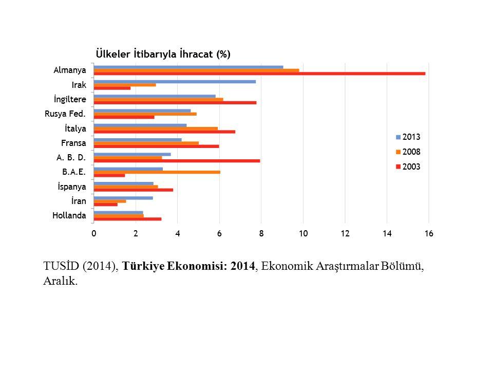 TUSİD (2014), Türkiye Ekonomisi: 2014, Ekonomik Araştırmalar Bölümü, Aralık.