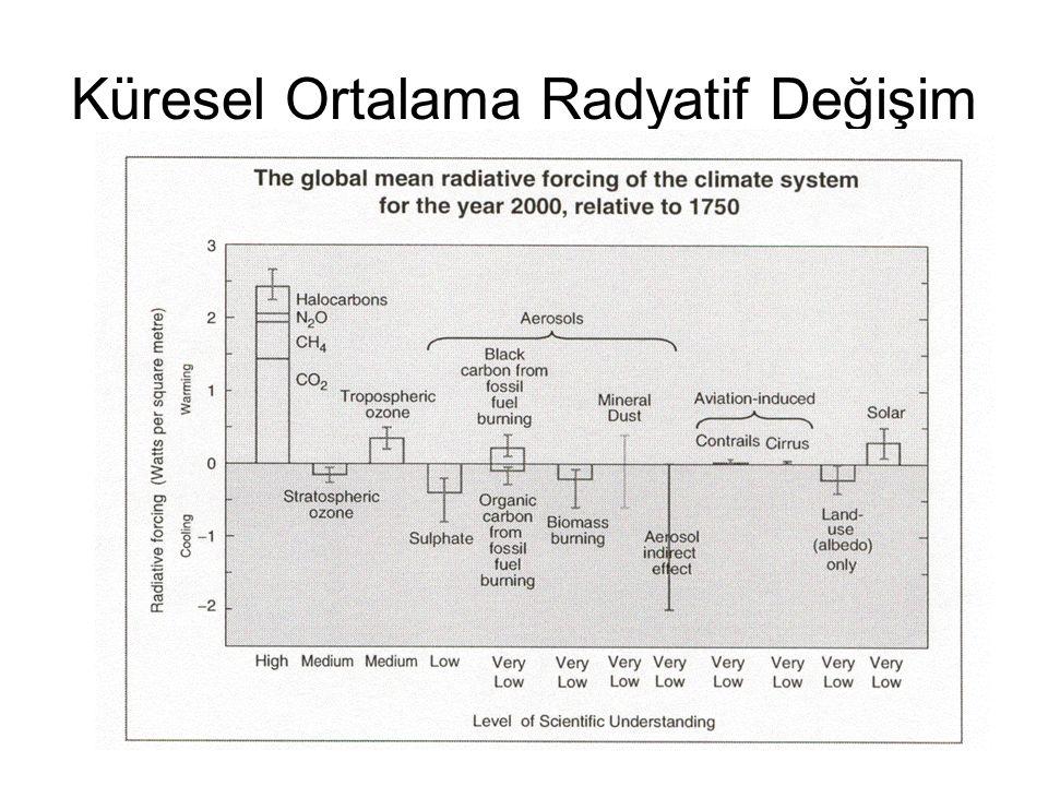 Küresel Ortalama Radyatif Değişim