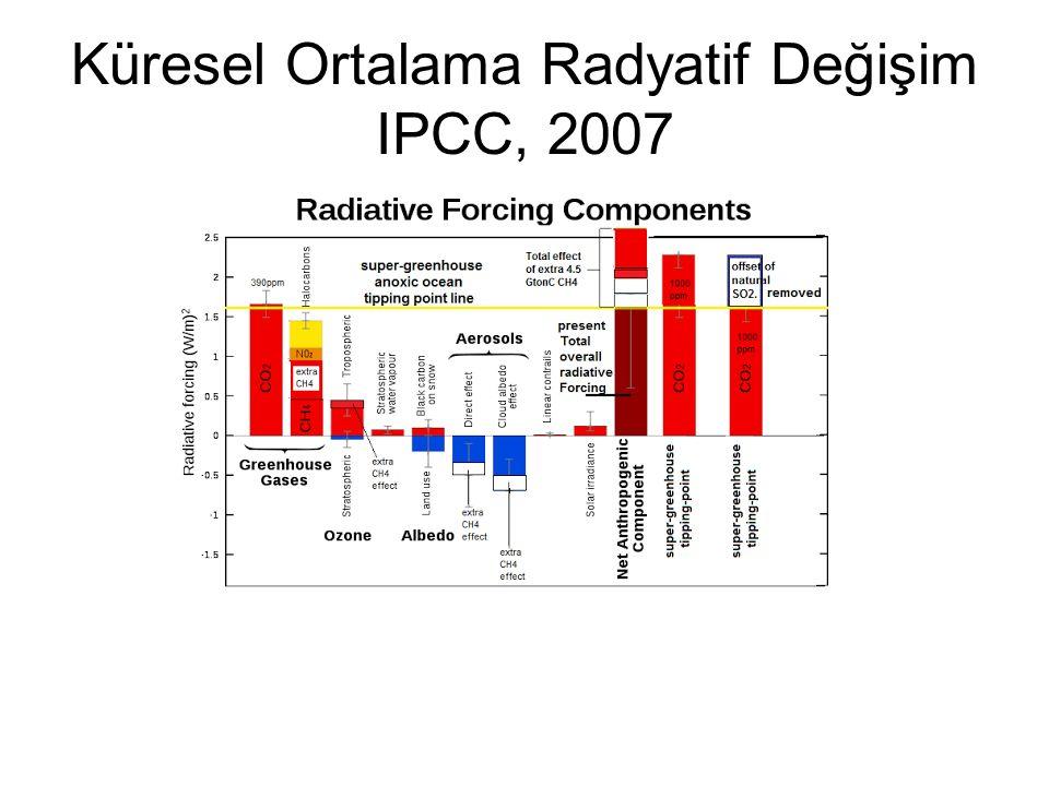 Küresel Ortalama Radyatif Değişim IPCC, 2007