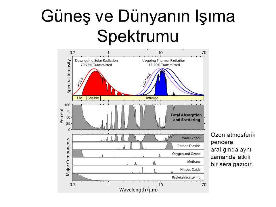 Güneş ve Dünyanın Işıma Spektrumu Ozon atmosferik pencere aralığında aynı zamanda etkili bir sera gazıdır.