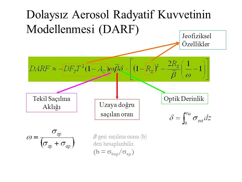 Dolaysız Aerosol Radyatif Kuvvetinin Modellenmesi (DARF) Uzaya doğru saçılan oran Optik DerinlikTekil Saçılma Aklığı Jeofiziksel Özellikler  geri saçılma oranı (b) den hesaplanbilir.