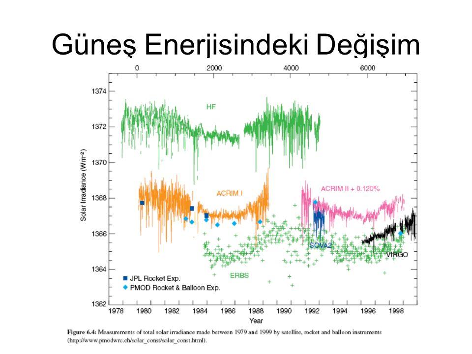 Güneş Enerjisindeki Değişim