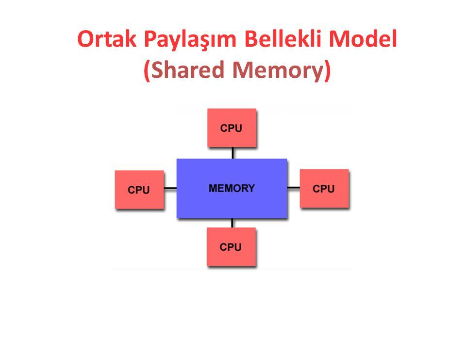 Ortak Paylaşım Bellekli Model (Shared Memory)
