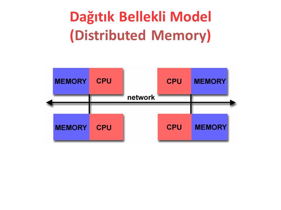 Dağıtık Bellekli Model (Distributed Memory)