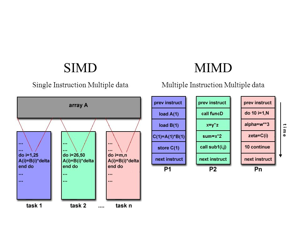 SIMD Single Instruction Multiple data MIMD Multiple Instruction Multiple data