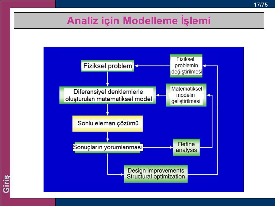 17/75 Giriş Analiz için Modelleme İşlemi
