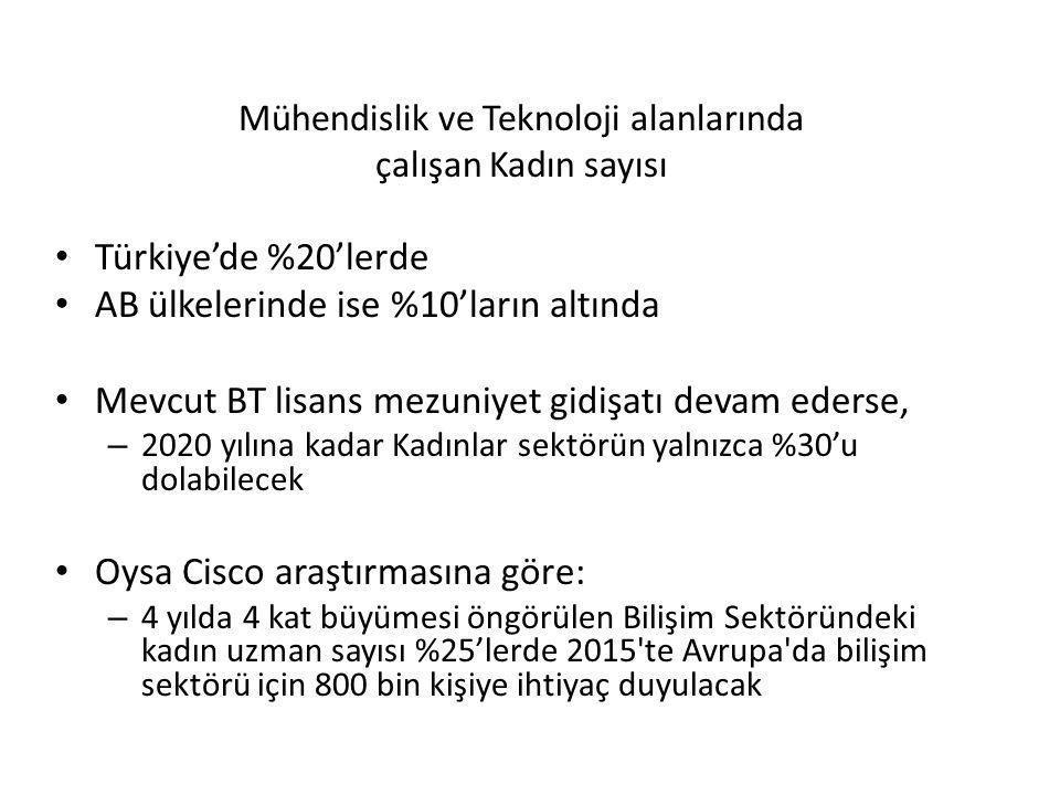 Mühendislik ve Teknoloji alanlarında çalışan Kadın sayısı Türkiye'de %20'lerde AB ülkelerinde ise %10'ların altında Mevcut BT lisans mezuniyet gidişat
