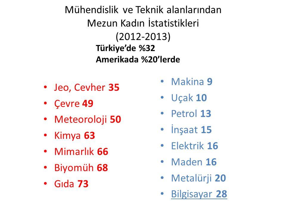 Mühendislik ve Teknik alanlarından Mezun Kadın İstatistikleri (2012-2013) Makina 9 Uçak 10 Petrol 13 İnşaat 15 Elektrik 16 Maden 16 Metalürji 20 Bilgi