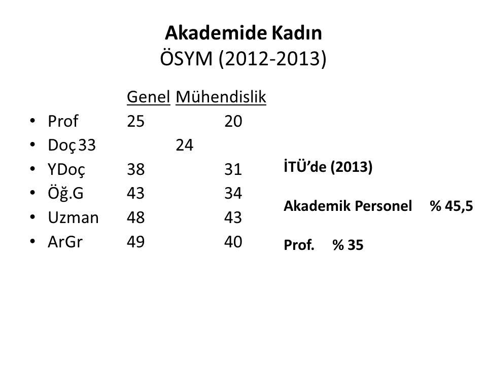 Akademide Kadın ÖSYM (2012-2013) Genel Mühendislik Prof2520 Doç3324 YDoç3831 Öğ.G4334 Uzman4843 ArGr4940 İTÜ'de (2013) Akademik Personel % 45,5 Prof.
