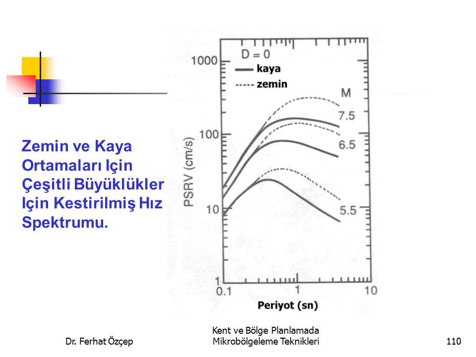 Dr. Ferhat Özçep Kent ve Bölge Planlamada Mikrobölgeleme Teknikleri110 Zemin ve Kaya Ortamaları Için Çeşitli Büyüklükler Için Kestirilmiş Hız Spektrum