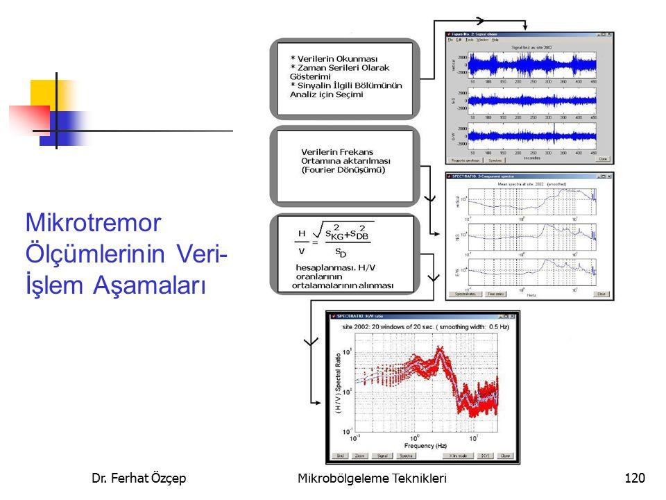 Dr. Ferhat Özçep Kent ve Bölge Planlamada Mikrobölgeleme Teknikleri120 Mikrotremor Ölçümlerinin Veri- İşlem Aşamaları