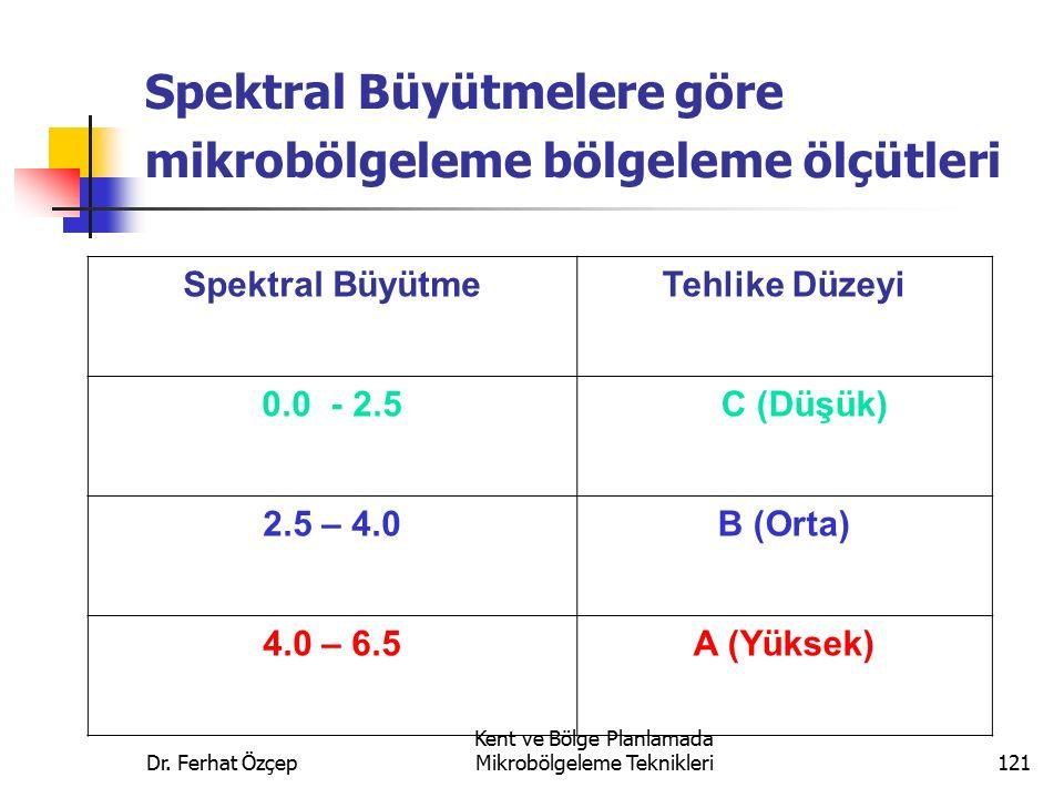 Dr. Ferhat Özçep Kent ve Bölge Planlamada Mikrobölgeleme Teknikleri121 Spektral Büyütmelere göre mikrobölgeleme bölgeleme ölçütleri Spektral BüyütmeTe