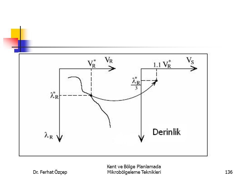 Dr. Ferhat Özçep Kent ve Bölge Planlamada Mikrobölgeleme Teknikleri136