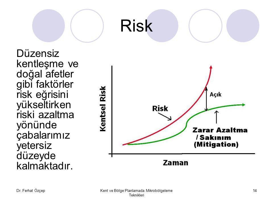 Dr. Ferhat ÖzçepKent ve Bölge Planlamada Mikrobölgeleme Teknikleri 14 Risk Düzensiz kentleşme ve doğal afetler gibi faktörler risk eğrisini yükseltirk