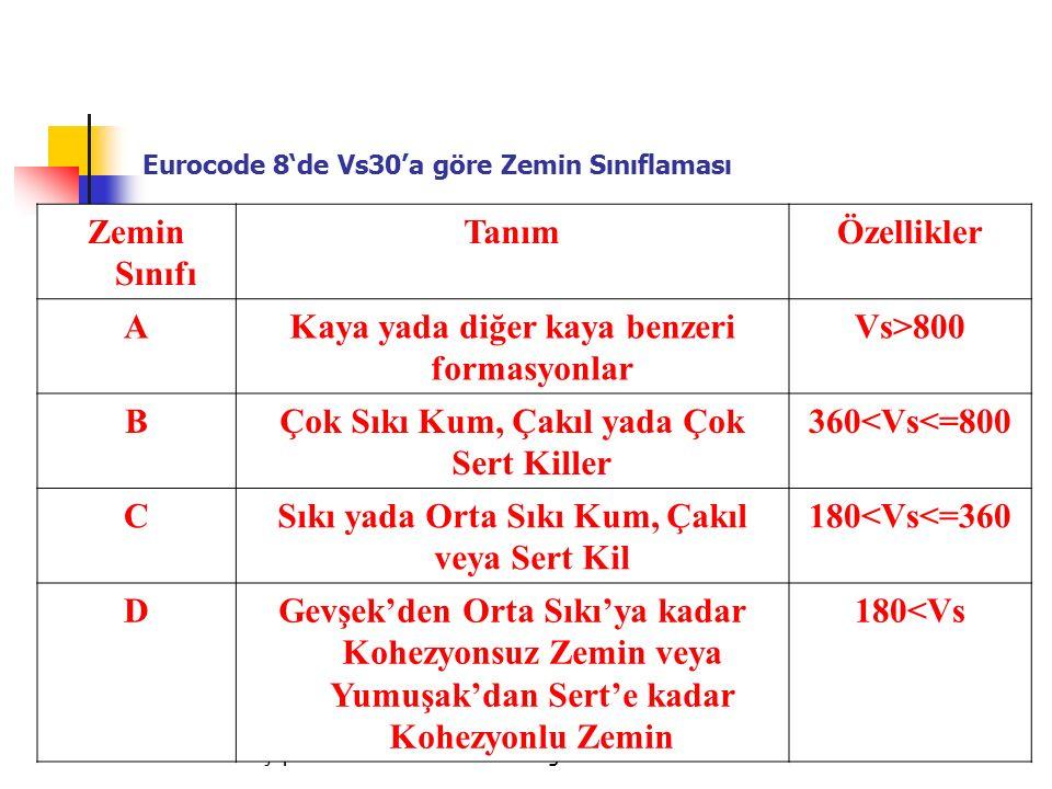 Dr. Ferhat Özçep Kent ve Bölge Planlamada Mikrobölgeleme Teknikleri140 Eurocode 8'de Vs30'a göre Zemin Sınıflaması Zemin Sınıfı TanımÖzellikler AKaya