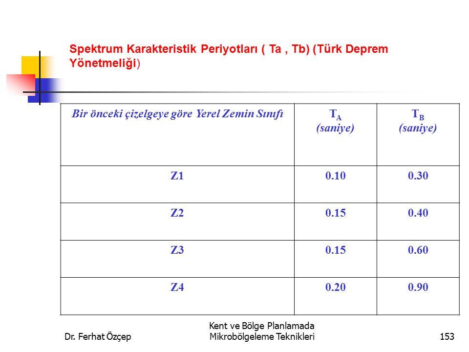 Dr. Ferhat Özçep Kent ve Bölge Planlamada Mikrobölgeleme Teknikleri153 Bir önceki çizelgeye göre Yerel Zemin SınıfıT A (saniye) T B (saniye) Z10.100.3