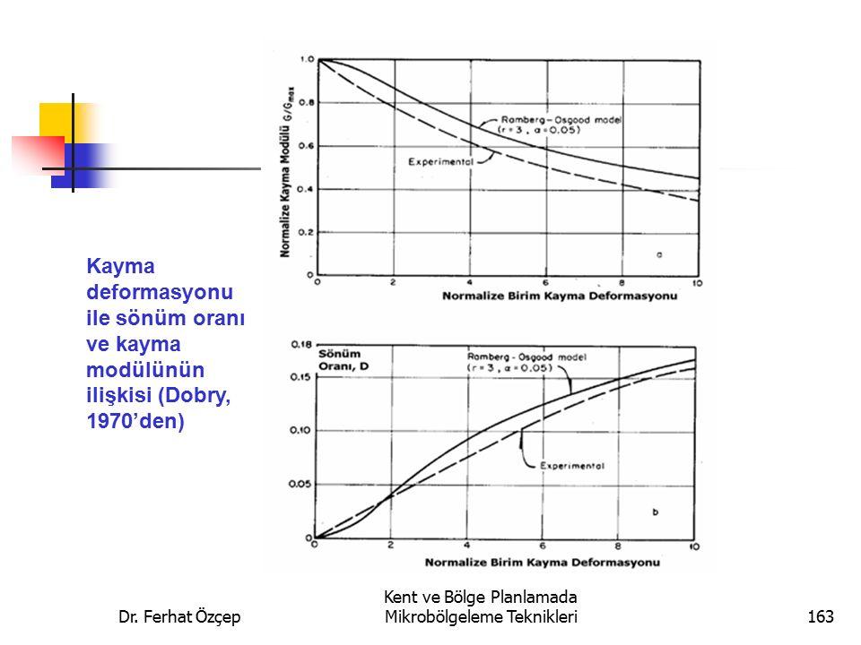 Dr. Ferhat Özçep Kent ve Bölge Planlamada Mikrobölgeleme Teknikleri163 Kayma deformasyonu ile sönüm oranı ve kayma modülünün ilişkisi (Dobry, 1970'den