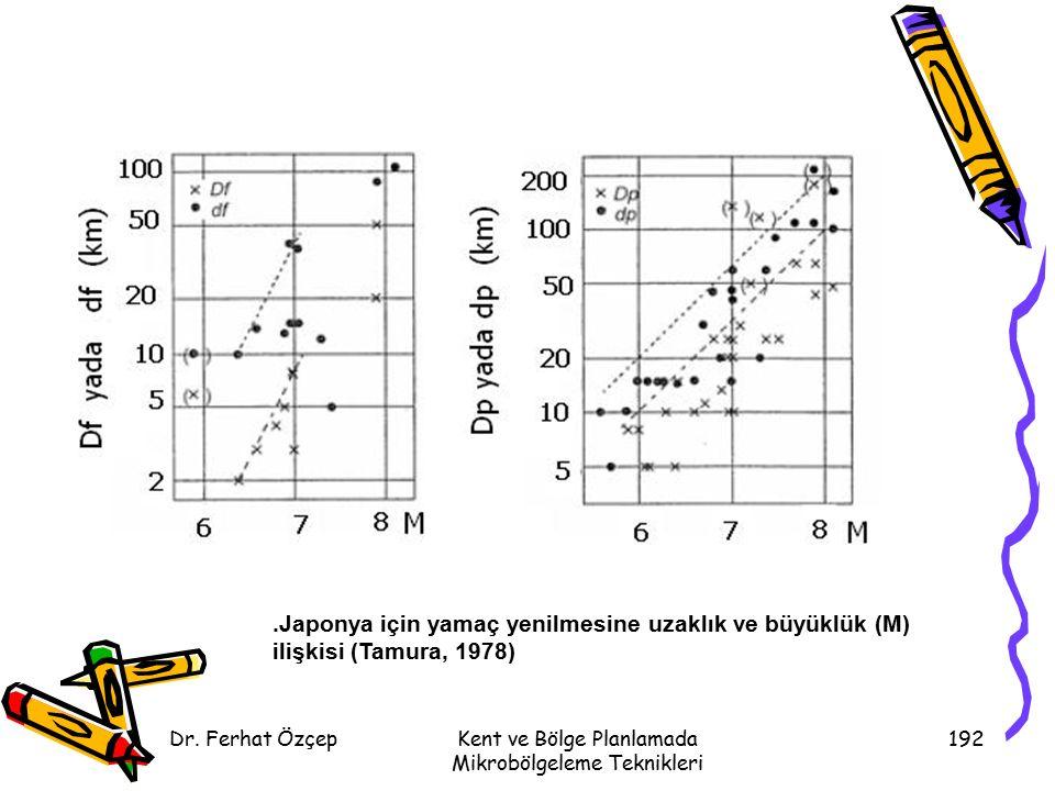 Dr. Ferhat ÖzçepKent ve Bölge Planlamada Mikrobölgeleme Teknikleri 192.Japonya için yamaç yenilmesine uzaklık ve büyüklük (M) ilişkisi (Tamura, 1978)