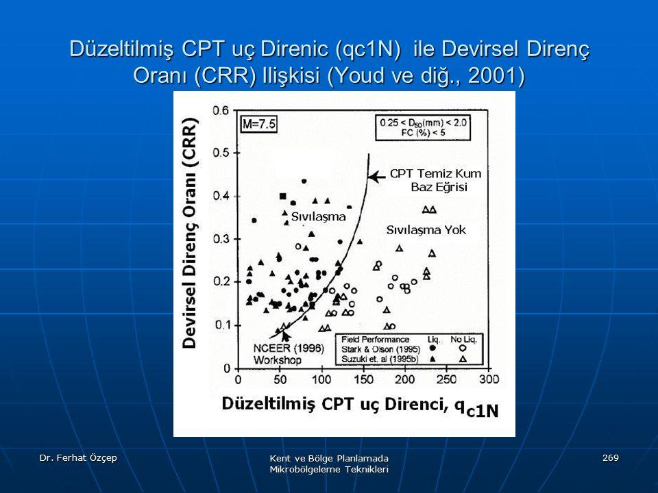 Dr. Ferhat Özçep Kent ve Bölge Planlamada Mikrobölgeleme Teknikleri 269 Düzeltilmiş CPT uç Direnic (qc1N) ile Devirsel Direnç Oranı (CRR) Ilişkisi (Yo