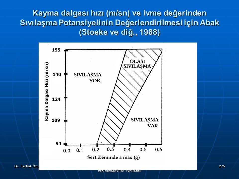 Dr. Ferhat Özçep Kent ve Bölge Planlamada Mikrobölgeleme Teknikleri 276 Kayma dalgası hızı (m/sn) ve ivme değerinden Sıvılaşma Potansiyelinin Değerlen