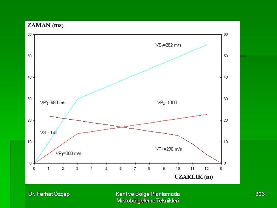 Dr. Ferhat ÖzçepKent ve Bölge Planlamada Mikrobölgeleme Teknikleri 303