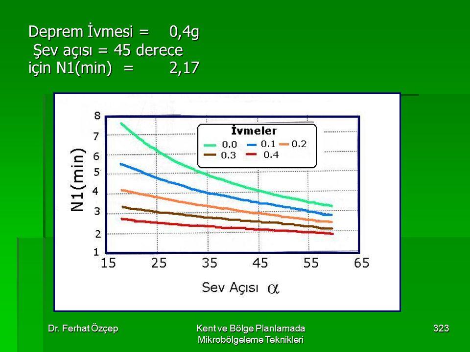 Dr. Ferhat ÖzçepKent ve Bölge Planlamada Mikrobölgeleme Teknikleri 323 Deprem İvmesi =0,4g Şev açısı = 45 derece için N1(min) =2,17