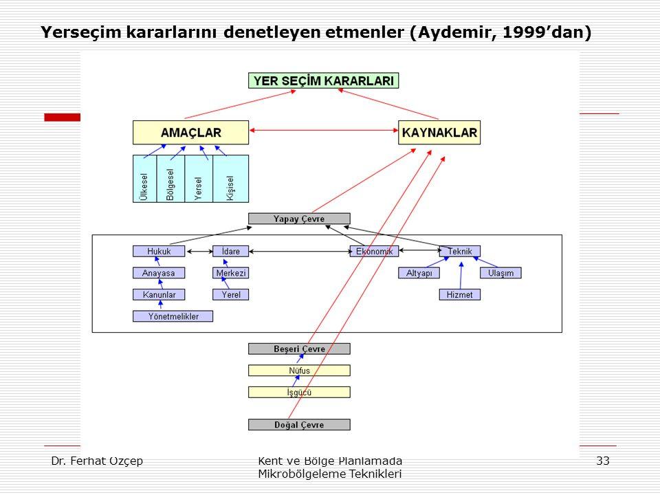 Dr. Ferhat ÖzçepKent ve Bölge Planlamada Mikrobölgeleme Teknikleri 33 Yerseçim kararlarını denetleyen etmenler (Aydemir, 1999'dan)