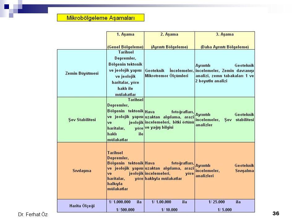 Kent ve Bölge Planlamada Mikrobölgeleme Teknikleri36 Dr. Ferhat Özçep