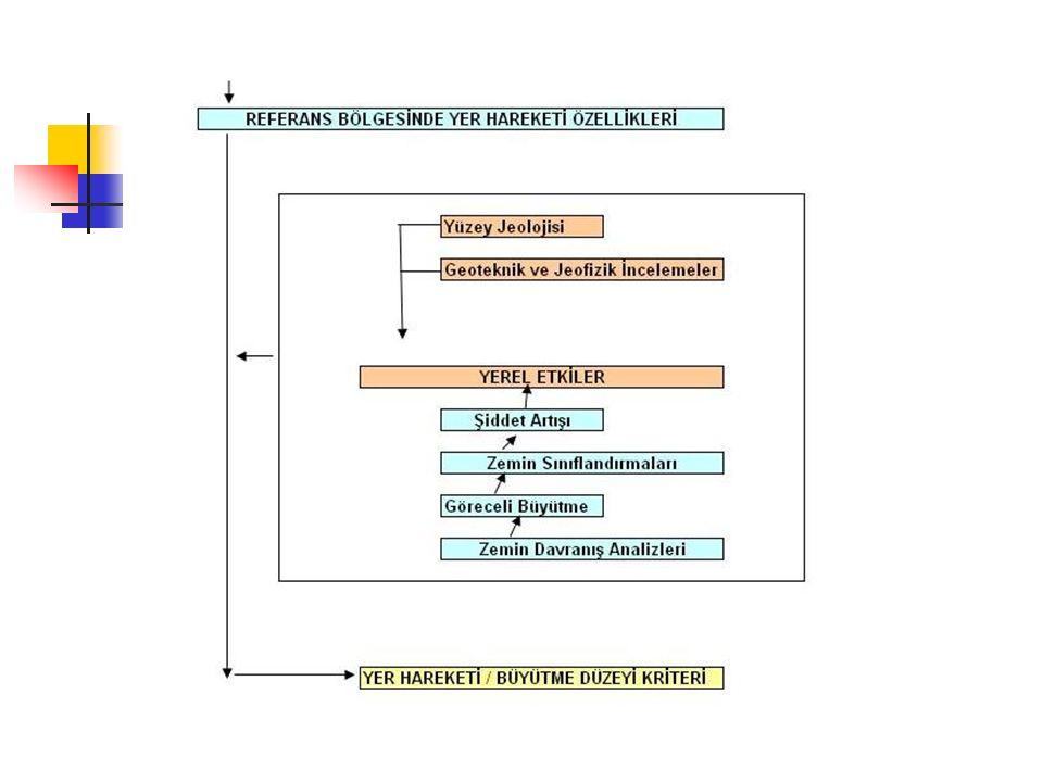 Dr. Ferhat Özçep Kent ve Bölge Planlamada Mikrobölgeleme Teknikleri52