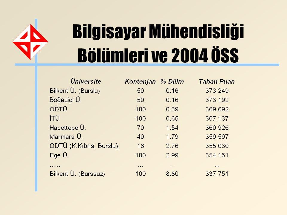 Bilgisayar Mühendisliği Bölümleri ve 2004 ÖSS