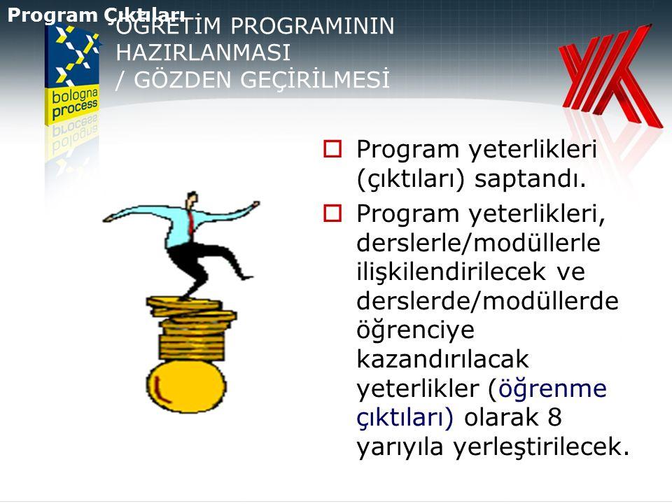 ÖĞRETİM PROGRAMININ HAZIRLANMASI / GÖZDEN GEÇİRİLMESİ  Program yeterlikleri (çıktıları) saptandı.