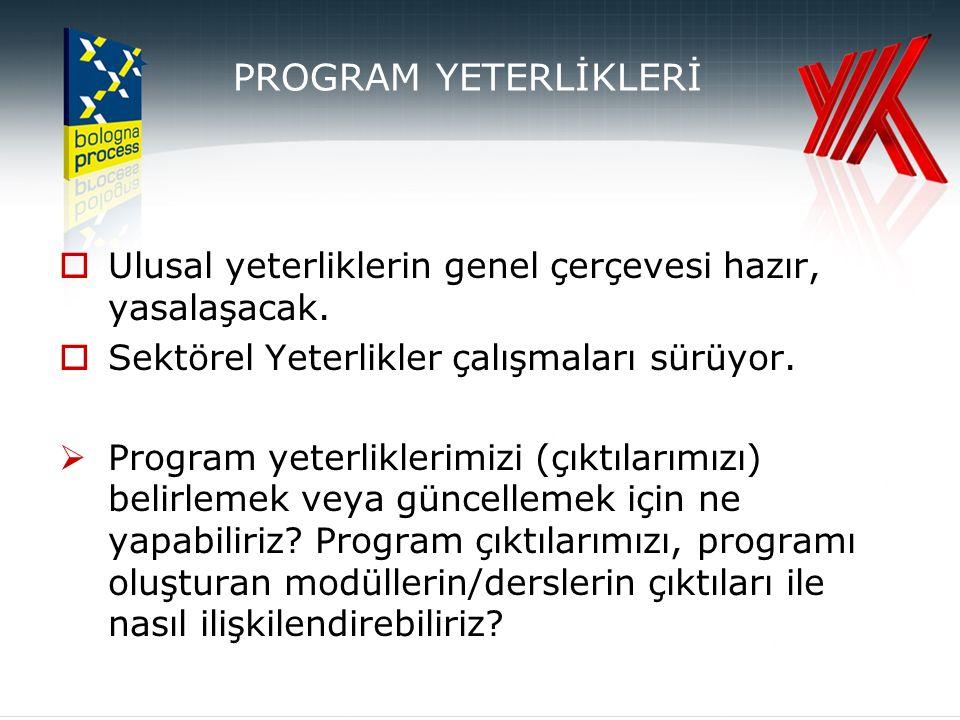 PROGRAM ÇIKTILARININ BELİRLENMESİ (PROGRAMME OUTCOMES)  MEVCUT GİRDİLER  Ulusal Yeterlikler Çerçevesi  İç Kalite Güvencesinin Avrupa Standartları ve Temel İlkleri  Tuning Projesi (30 genel yetkinlik)  SAĞLANABİLİR GİRDİLER  Paydaş Görüşleri  BELİRLENECEK ÇIKTILAR  Programa (mesleğe) özgün çıktılar  Genel (jenerik) çıktılar Program GirdileriProgram Çıktıları