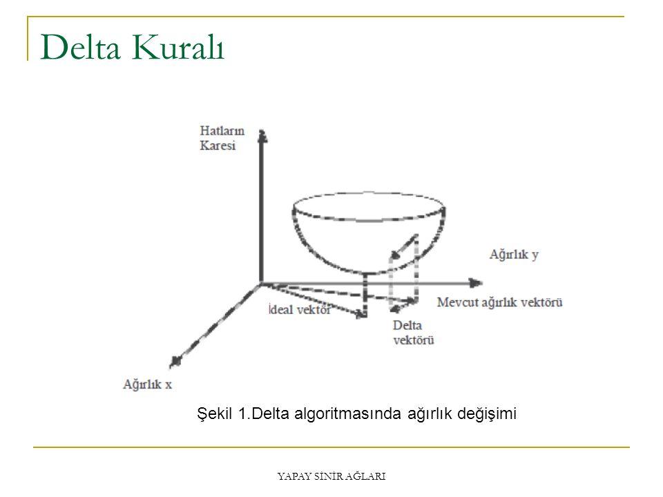 Delta Kuralı YAPAY SİNİR AĞLARI Şekil 1.Delta algoritmasında ağırlık değişimi