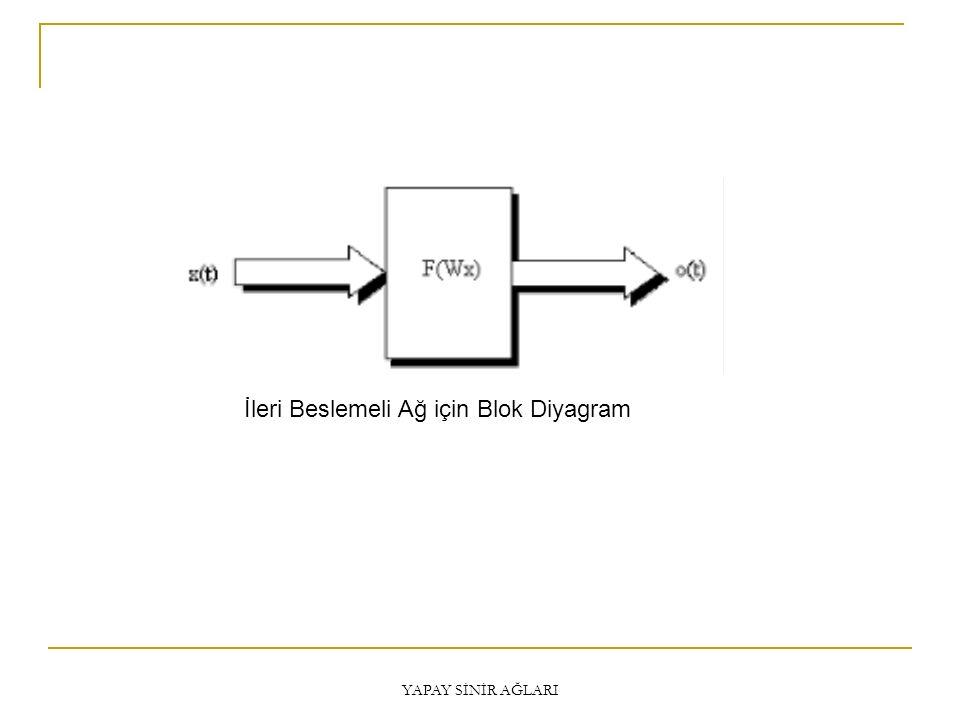 Delta Kuralı MSE: Mean Squared Error Delta algoritması hataların karesinin en küçük olduğu noktayı bulurken dereceli azaltma yöntemini (gradient descent) kullanmaktadır.