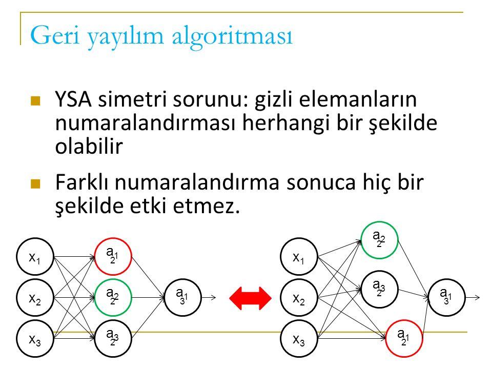 Geri yayılım algoritması YSA simetri sorunu: gizli elemanların numaralandırması herhangi bir şekilde olabilir Farklı numaralandırma sonuca hiç bir şek