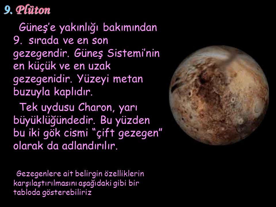9. Plüton Güneş'e yakınlığı bakımından 9. sırada ve en son gezegendir. Güneş Sistemi'nin en küçük ve en uzak gezegenidir. Yüzeyi metan buzuyla kaplıdı