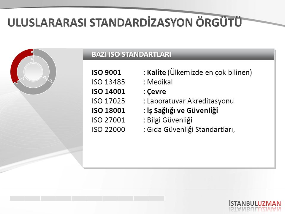 BAZI ISO STANDARTLARI ISO 9001: Kalite (Ülkemizde en çok bilinen) ISO 13485: Medikal ISO 14001 : Çevre ISO 17025 : Laboratuvar Akreditasyonu ISO 18001: İş Sağlığı ve Güvenliği ISO 27001: Bilgi Güvenliği ISO 22000 : Gıda Güvenliği Standartları, ISO 9001: Kalite (Ülkemizde en çok bilinen) ISO 13485: Medikal ISO 14001 : Çevre ISO 17025 : Laboratuvar Akreditasyonu ISO 18001: İş Sağlığı ve Güvenliği ISO 27001: Bilgi Güvenliği ISO 22000 : Gıda Güvenliği Standartları,