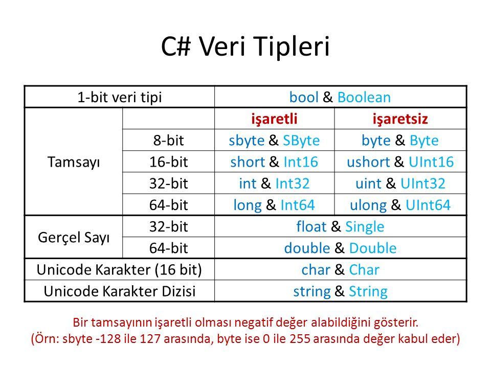 C# Veri Tipleri 1-bit veri tipibool & Boolean Tamsayı işaretliişaretsiz 8-bitsbyte & SBytebyte & Byte 16-bitshort & Int16ushort & UInt16 32-bitint & Int32uint & UInt32 64-bitlong & Int64ulong & UInt64 Gerçel Sayı 32-bitfloat & Single 64-bitdouble & Double Unicode Karakter (16 bit)char & Char Unicode Karakter Dizisistring & String Bir tamsayının işaretli olması negatif değer alabildiğini gösterir.
